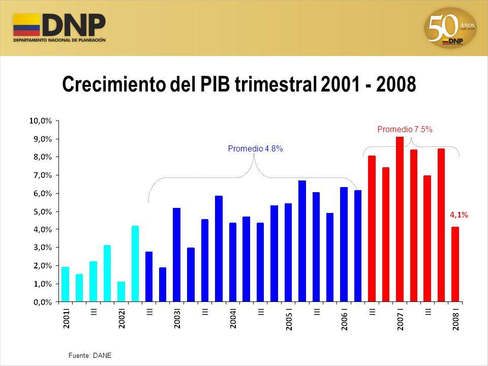 Crecimiento del PIB trimestral 2001 - 2008