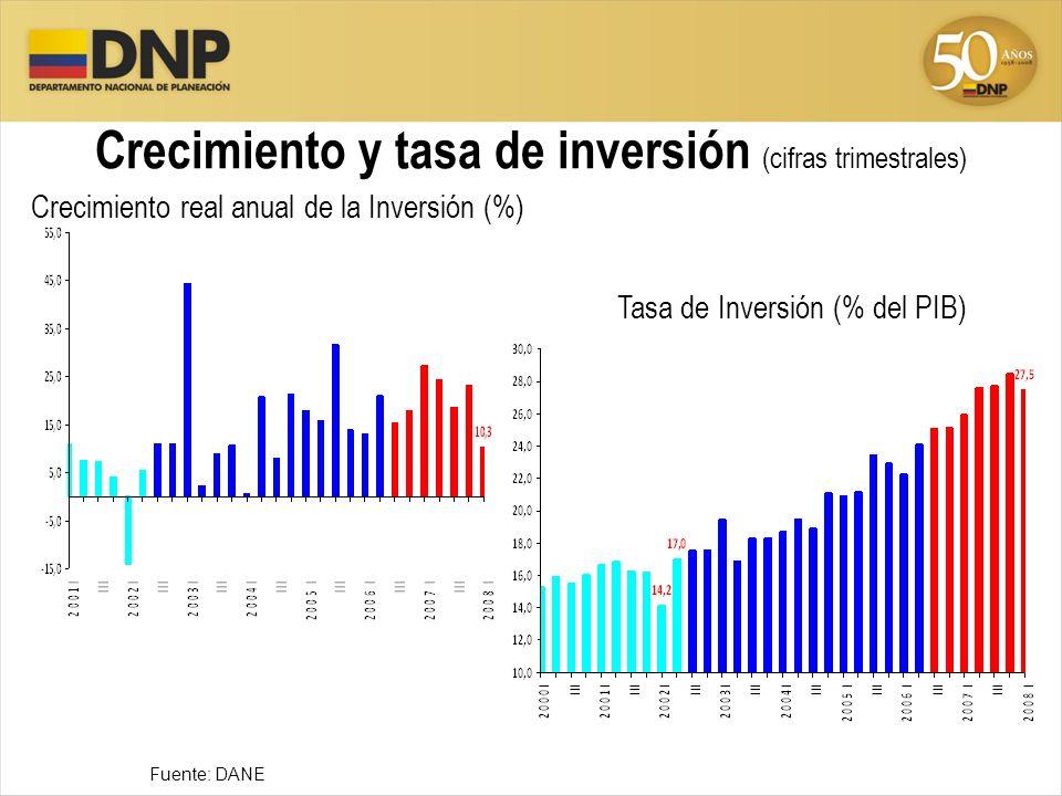 Crecimiento y tasa de inversión (cifras trimestrales)