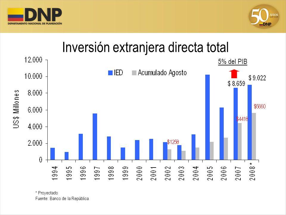 Inversión extranjera directa total