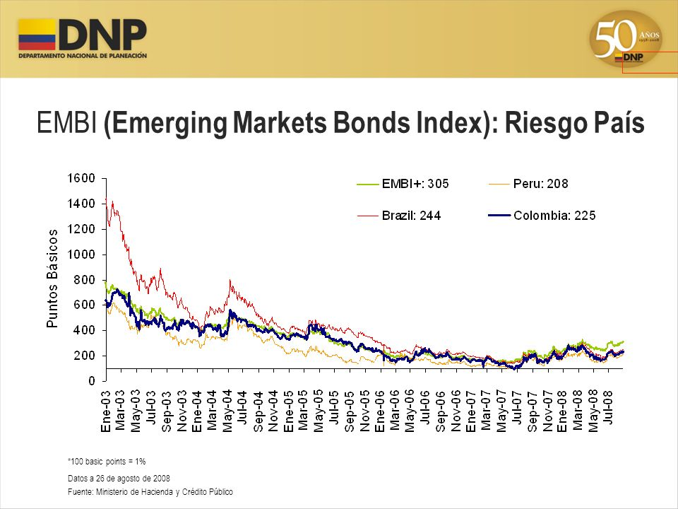 EMBI (Emerging Markets Bonds Index): Riesgo País