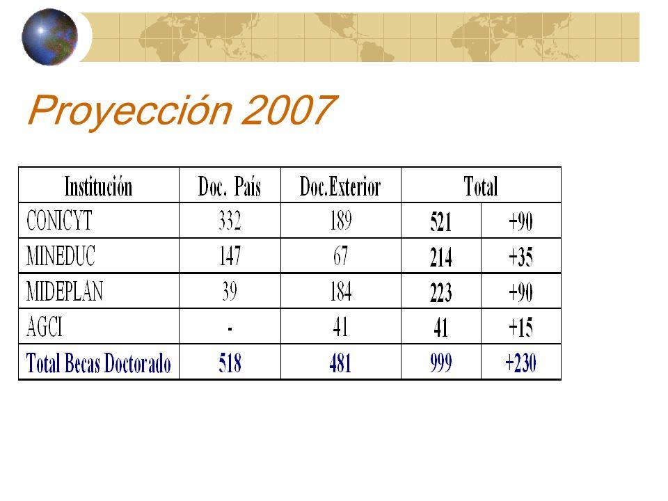 Proyección 2007