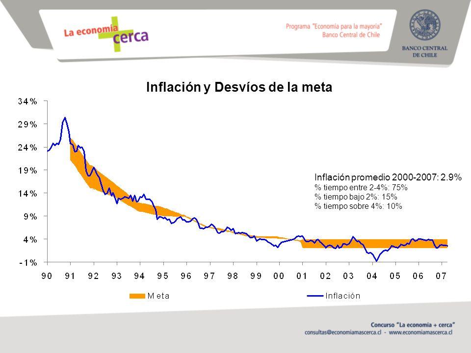Inflación y Desvíos de la meta