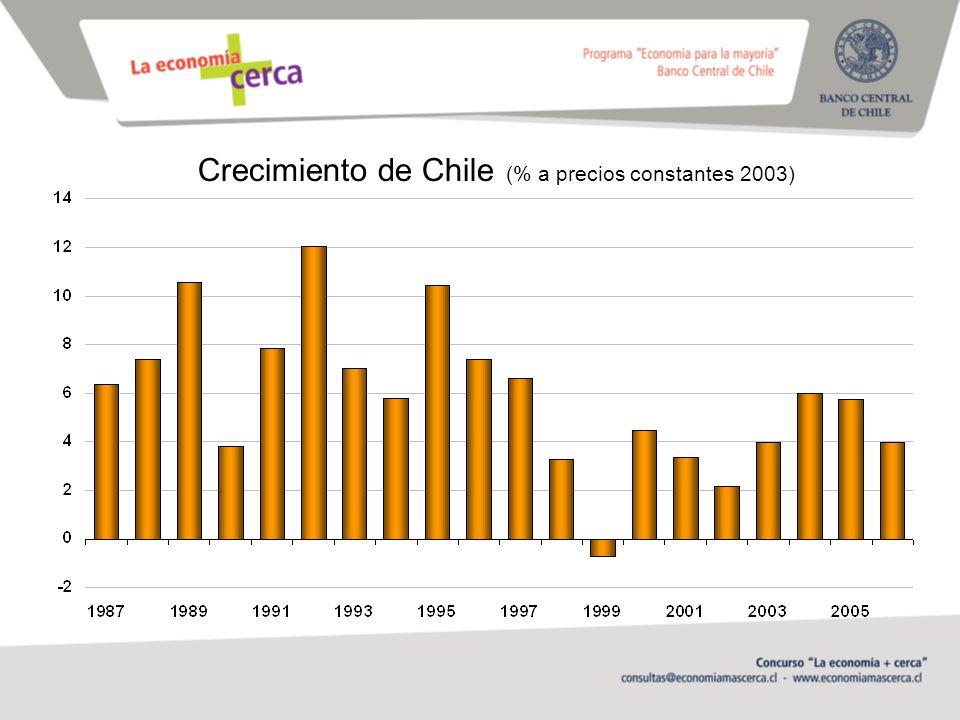 Crecimiento de Chile (% a precios constantes 2003)