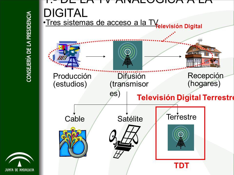 1.- DE LA TV ANALÓGICA A LA DIGITAL