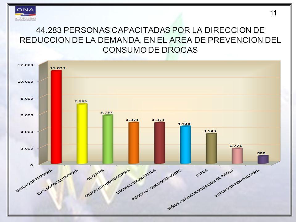11 44.283 PERSONAS CAPACITADAS POR LA DIRECCION DE REDUCCION DE LA DEMANDA, EN EL AREA DE PREVENCION DEL CONSUMO DE DROGAS.