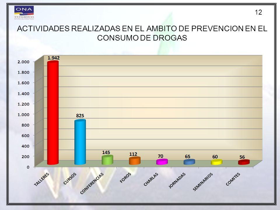 12 ACTIVIDADES REALIZADAS EN EL AMBITO DE PREVENCION EN EL CONSUMO DE DROGAS 12
