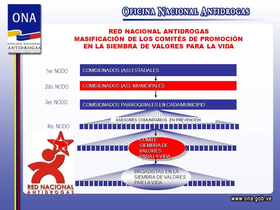 RED NACIONAL ANTIDROGAS MASIFICACIÓN DE LOS COMITÉS DE PROMOCIÓN