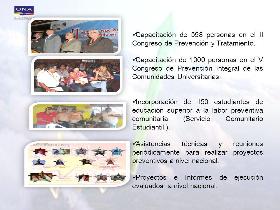 Proyectos e Informes de ejecución evaluados a nivel nacional.