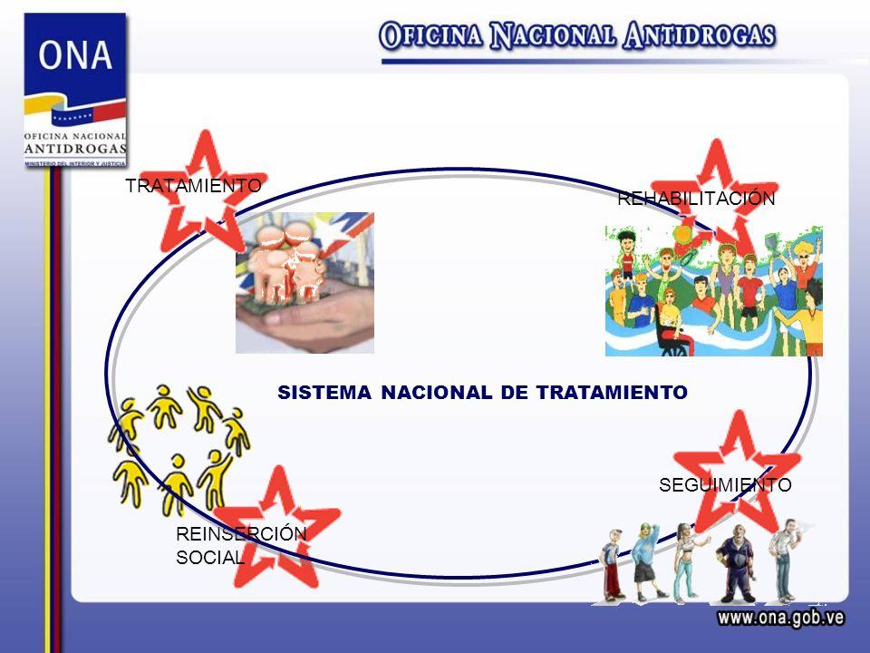 SISTEMA NACIONAL DE TRATAMIENTO