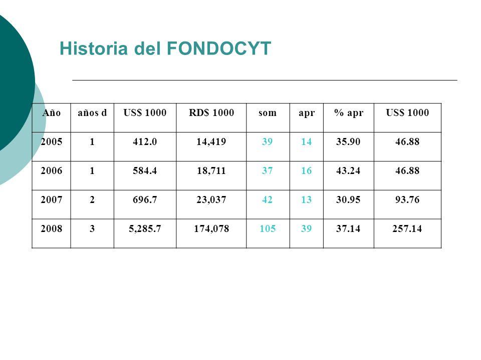 Historia del FONDOCYT Año años d US$ 1000 RD$ 1000 som apr % apr 2005
