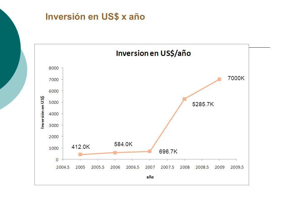 Inversión en US$ x año 7000K 5285.7K 584.0K 412.0K 696.7K 11