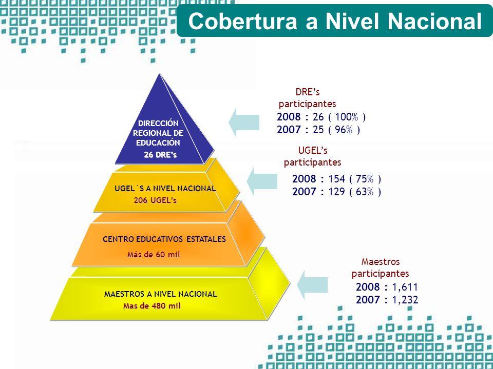 Cobertura a Nivel Nacional