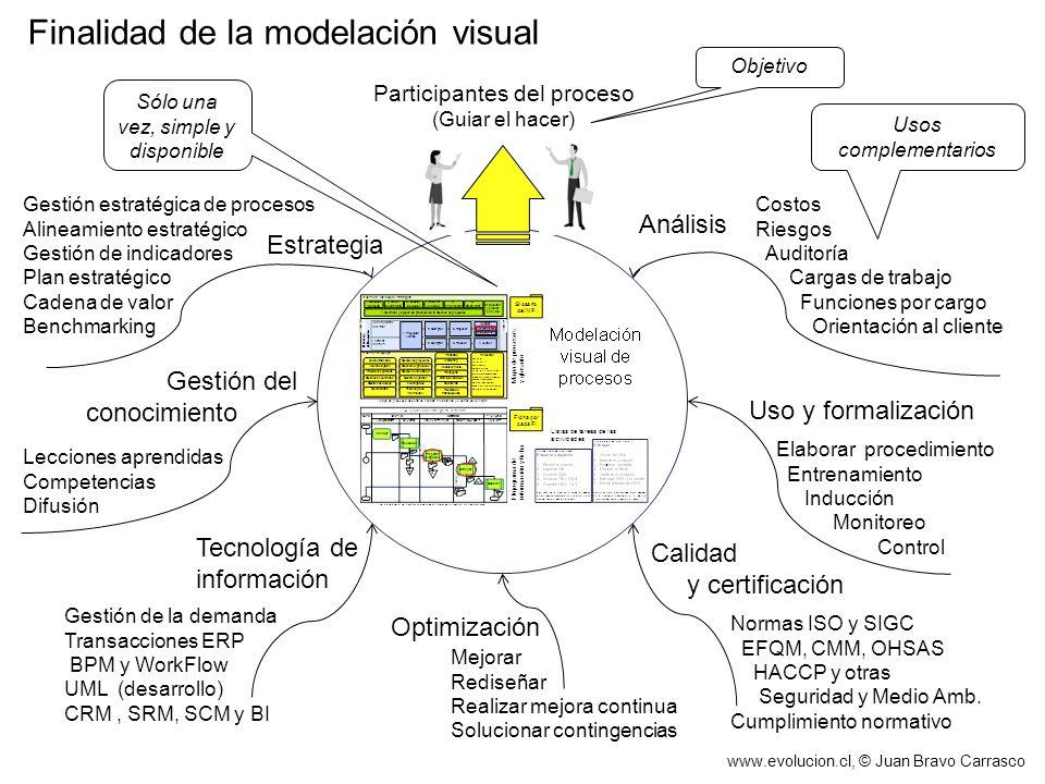 Finalidad de la modelación visual