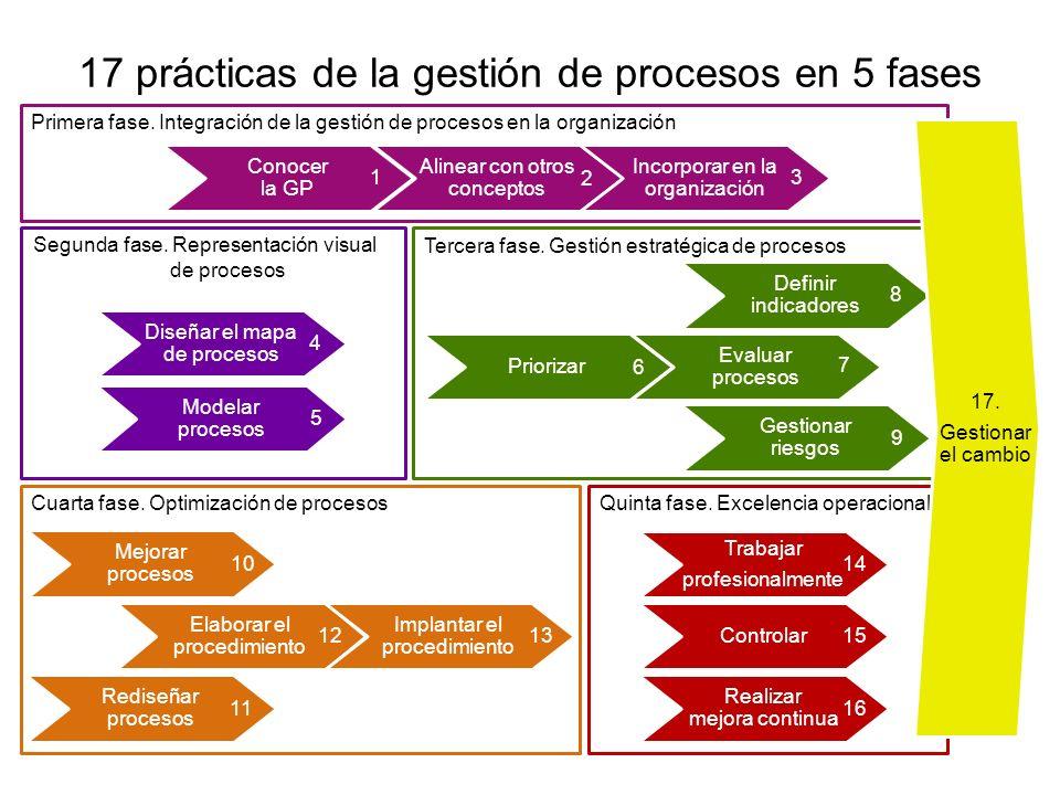 17 prácticas de la gestión de procesos en 5 fases