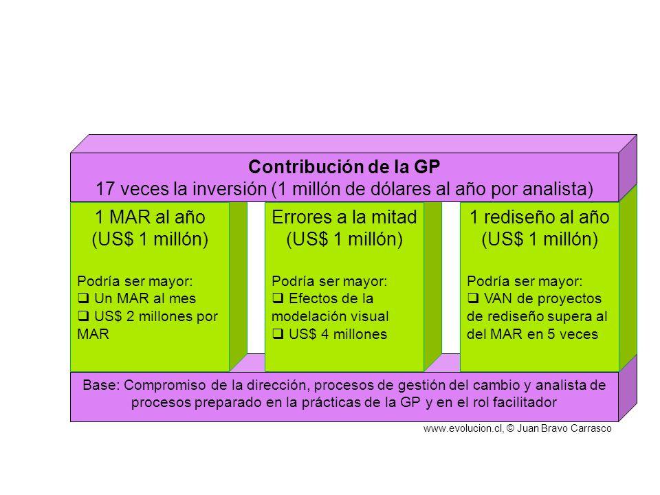 17 veces la inversión (1 millón de dólares al año por analista)