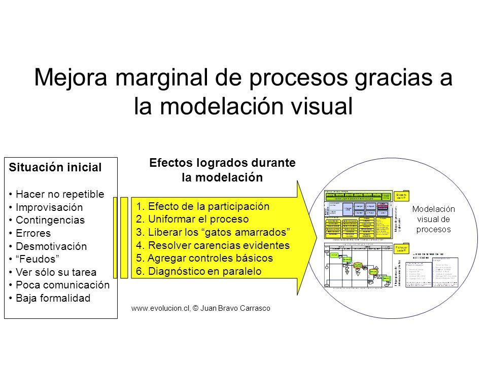 Mejora marginal de procesos gracias a la modelación visual