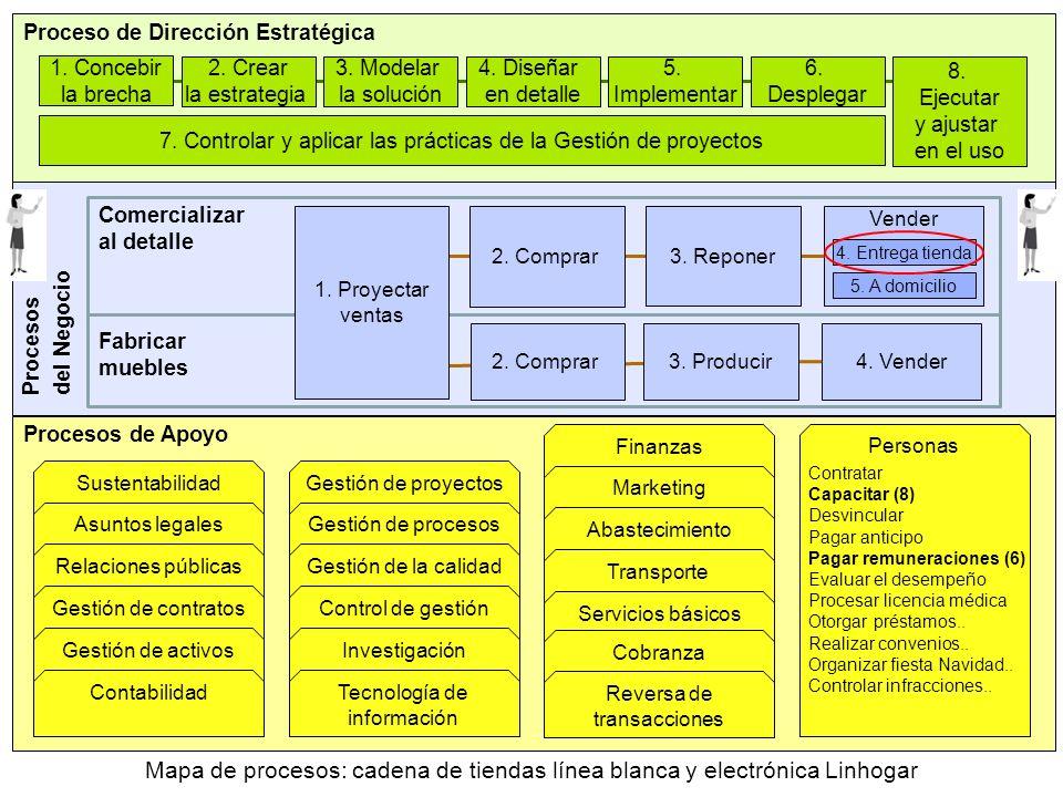 Proceso de Dirección Estratégica