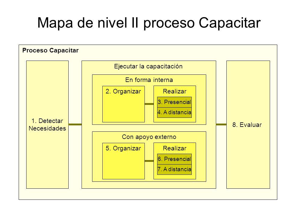 Mapa de nivel II proceso Capacitar