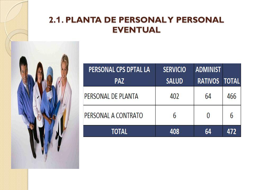 2.1. PLANTA DE PERSONAL Y PERSONAL EVENTUAL