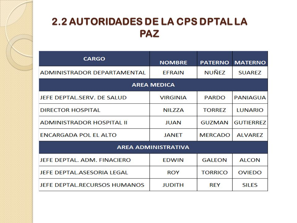 2.2 AUTORIDADES DE LA CPS DPTAL LA PAZ