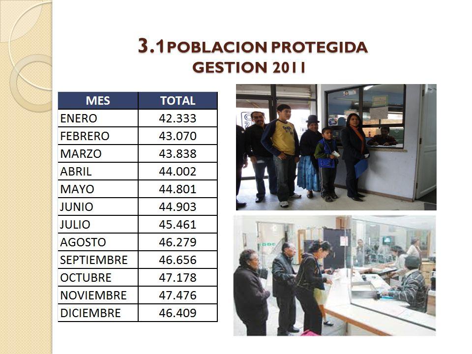3.1POBLACION PROTEGIDA GESTION 2011