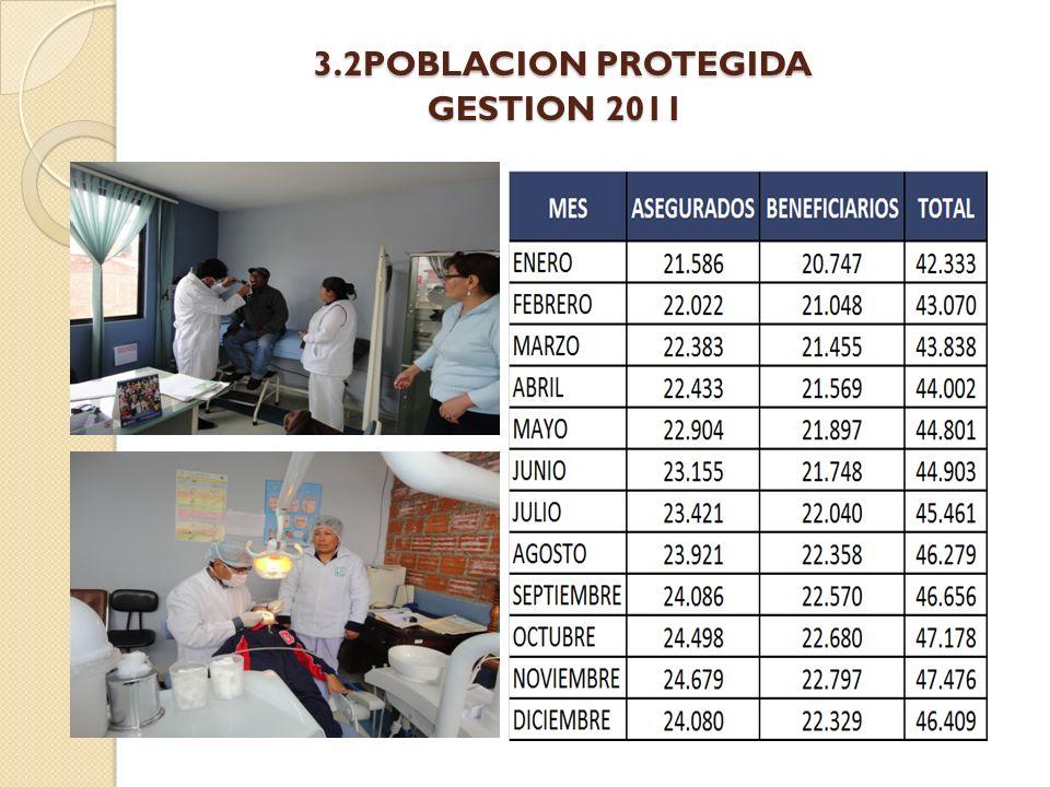 3.2POBLACION PROTEGIDA GESTION 2011