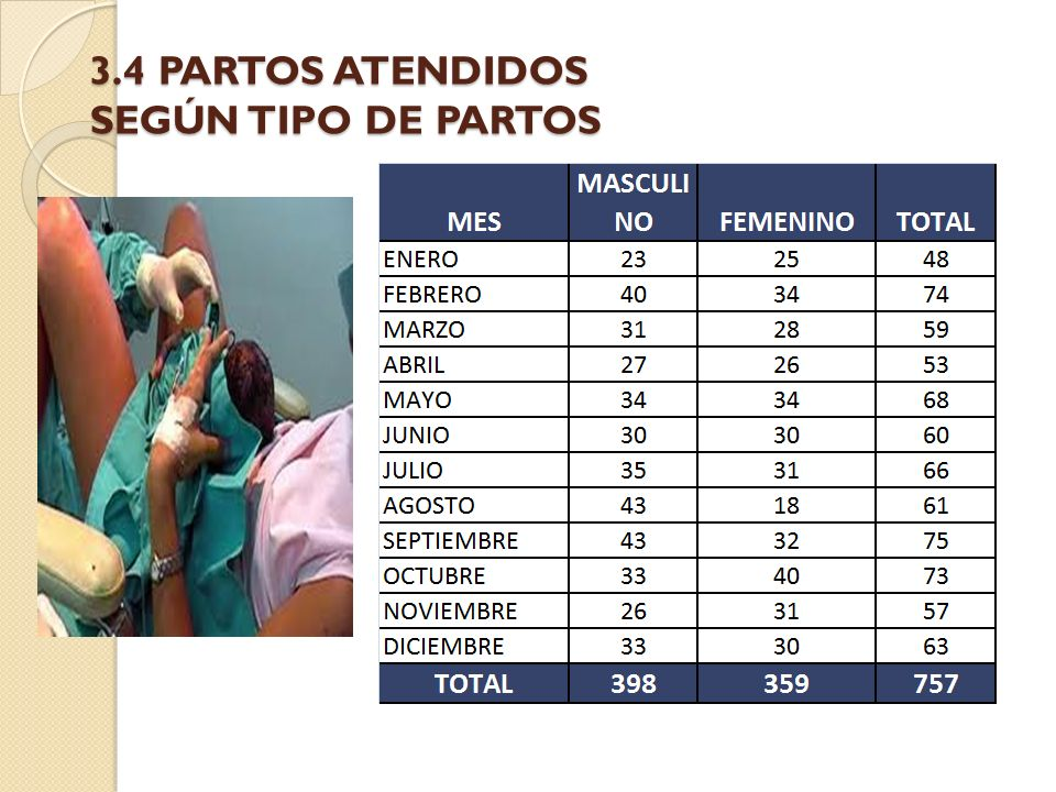 3.4 PARTOS ATENDIDOS SEGÚN TIPO DE PARTOS