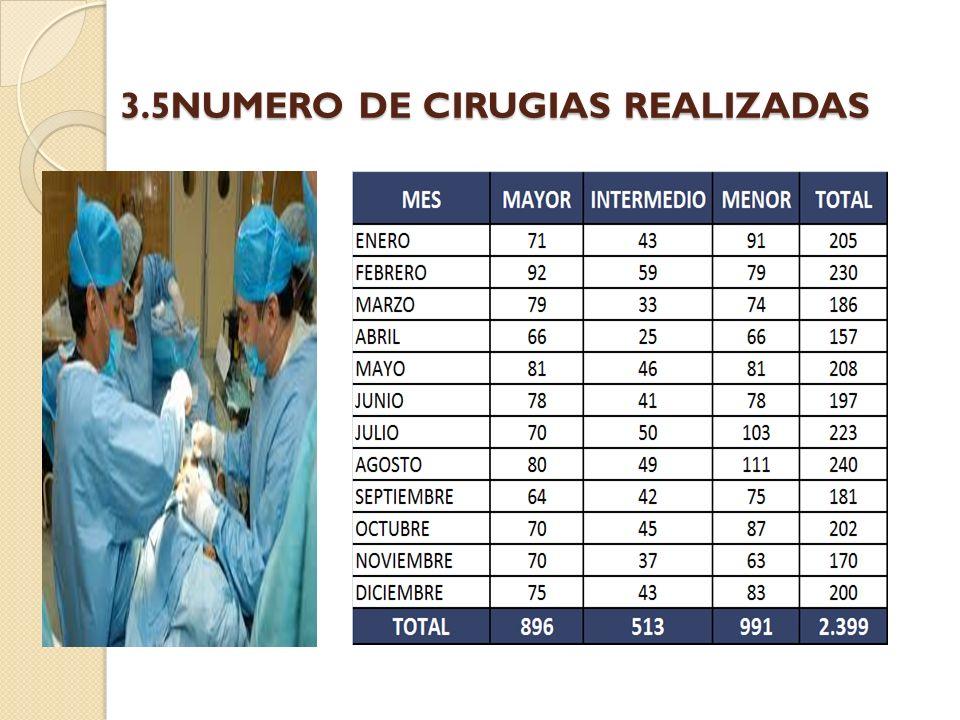 3.5NUMERO DE CIRUGIAS REALIZADAS