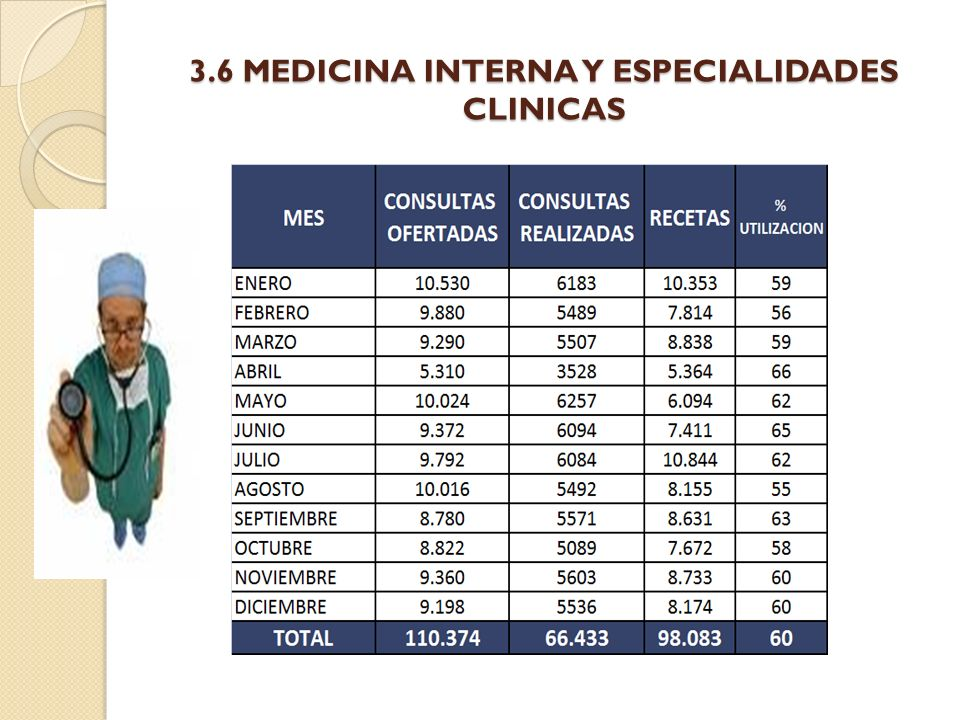 3.6 MEDICINA INTERNA Y ESPECIALIDADES CLINICAS
