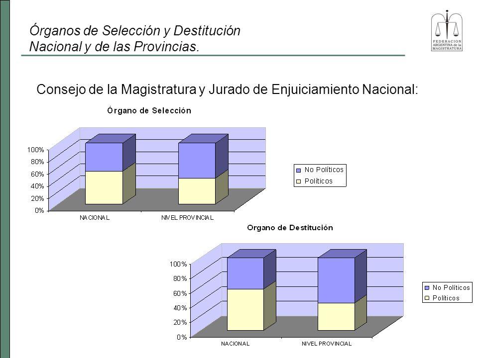 Órganos de Selección y Destitución Nacional y de las Provincias.