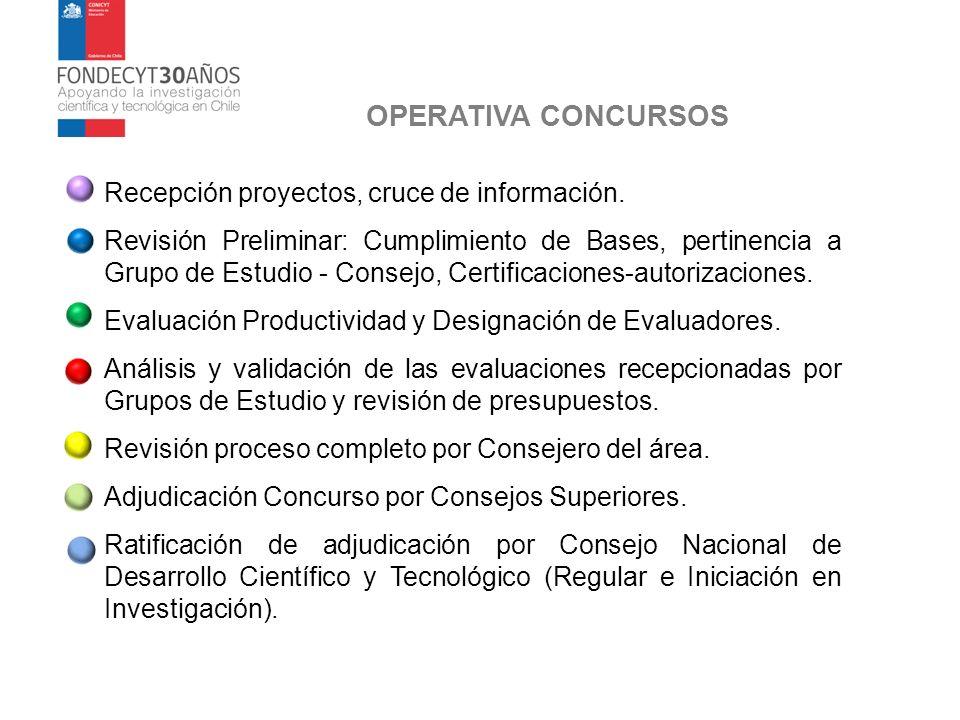 OPERATIVA CONCURSOS Recepción proyectos, cruce de información.