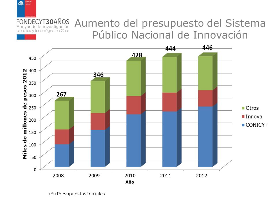 Aumento del presupuesto del Sistema Público Nacional de Innovación