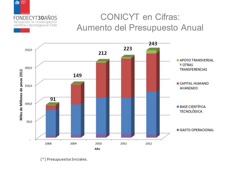CONICYT en Cifras: Aumento del Presupuesto Anual