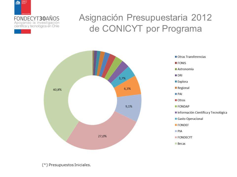 Asignación Presupuestaria 2012 de CONICYT por Programa