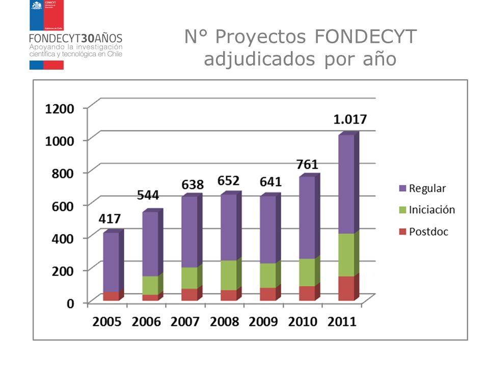 N° Proyectos FONDECYT adjudicados por año