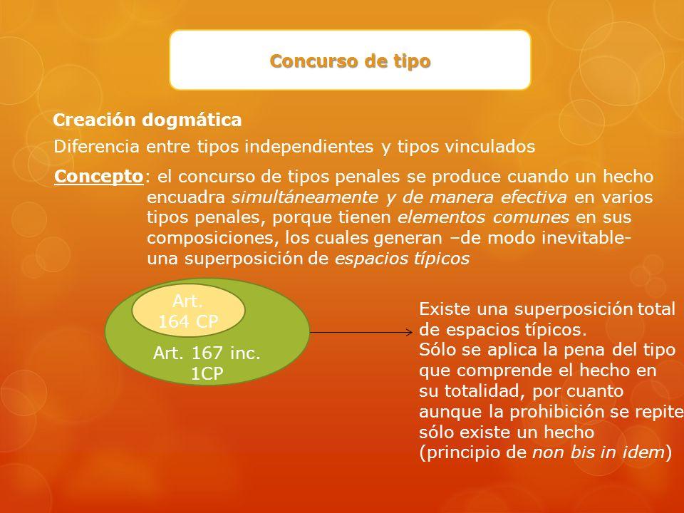 Concurso de tipo Creación dogmática. Diferencia entre tipos independientes y tipos vinculados.