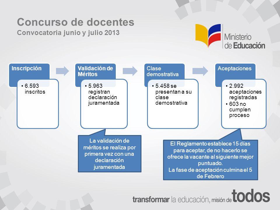Concurso de docentes Convocatoria junio y julio 2013