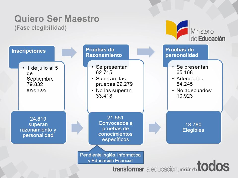 Quiero Ser Maestro (Fase elegibilidad)
