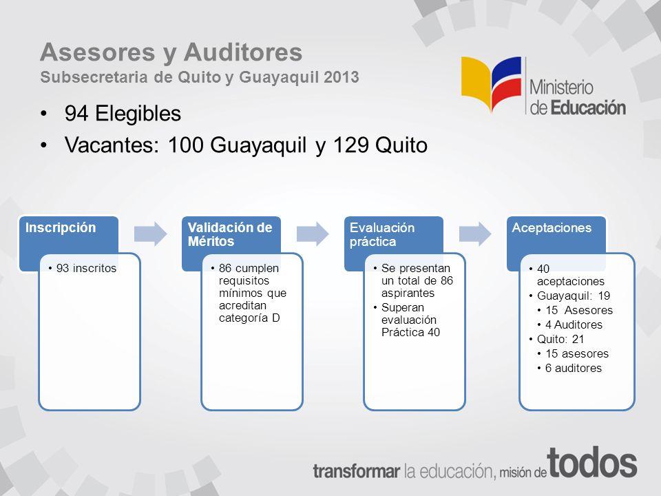 Asesores y Auditores Subsecretaria de Quito y Guayaquil 2013