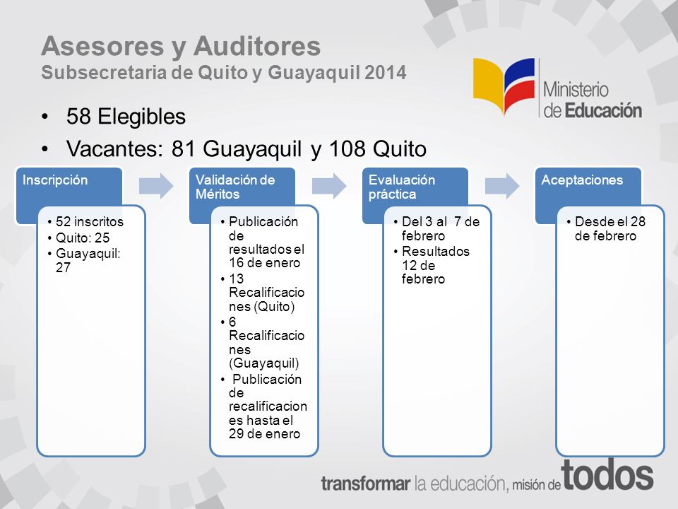 Asesores y Auditores Subsecretaria de Quito y Guayaquil 2014