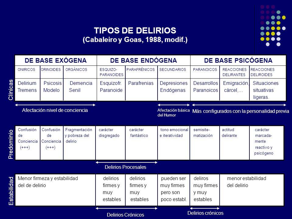TIPOS DE DELIRIOS (Cabaleiro y Goas, 1988, modif.)