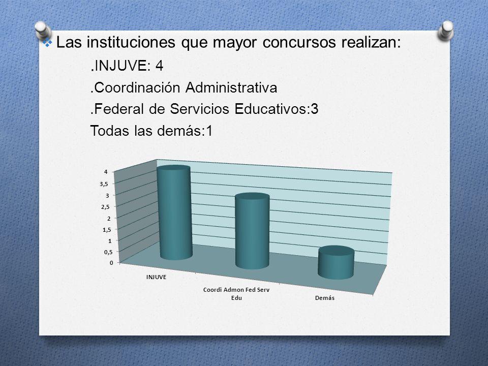 Las instituciones que mayor concursos realizan: .INJUVE: 4