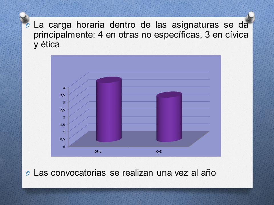 La carga horaria dentro de las asignaturas se da principalmente: 4 en otras no específicas, 3 en cívica y ética