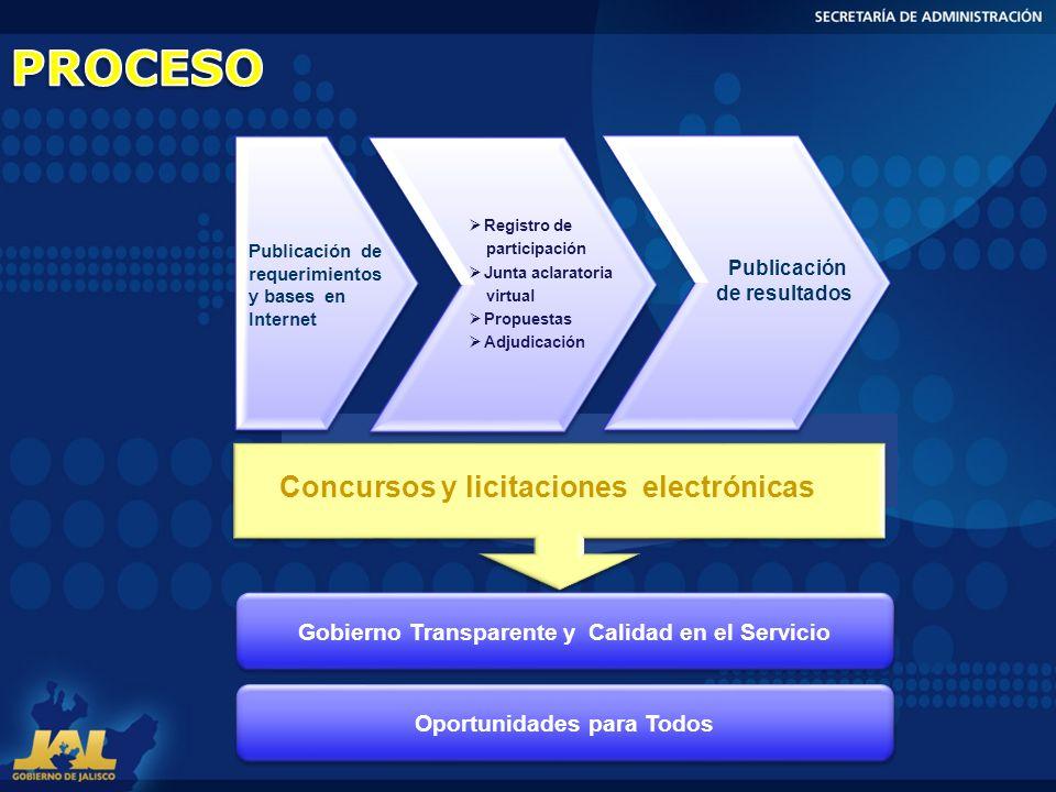 PROCESO Concursos y licitaciones electrónicas