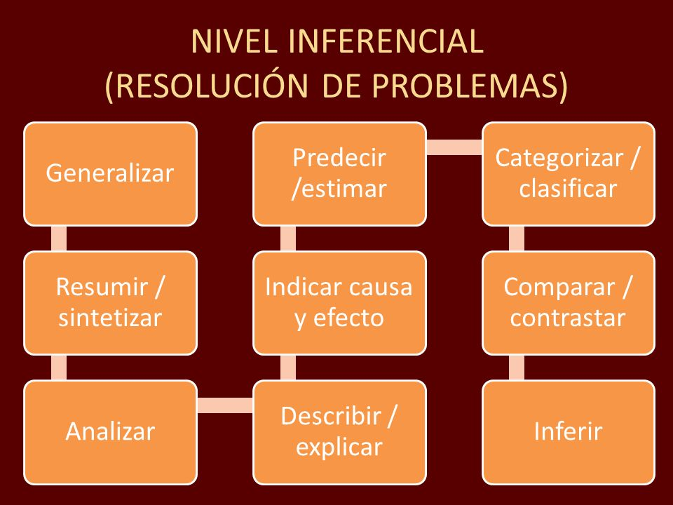 NIVEL INFERENCIAL (RESOLUCIÓN DE PROBLEMAS)