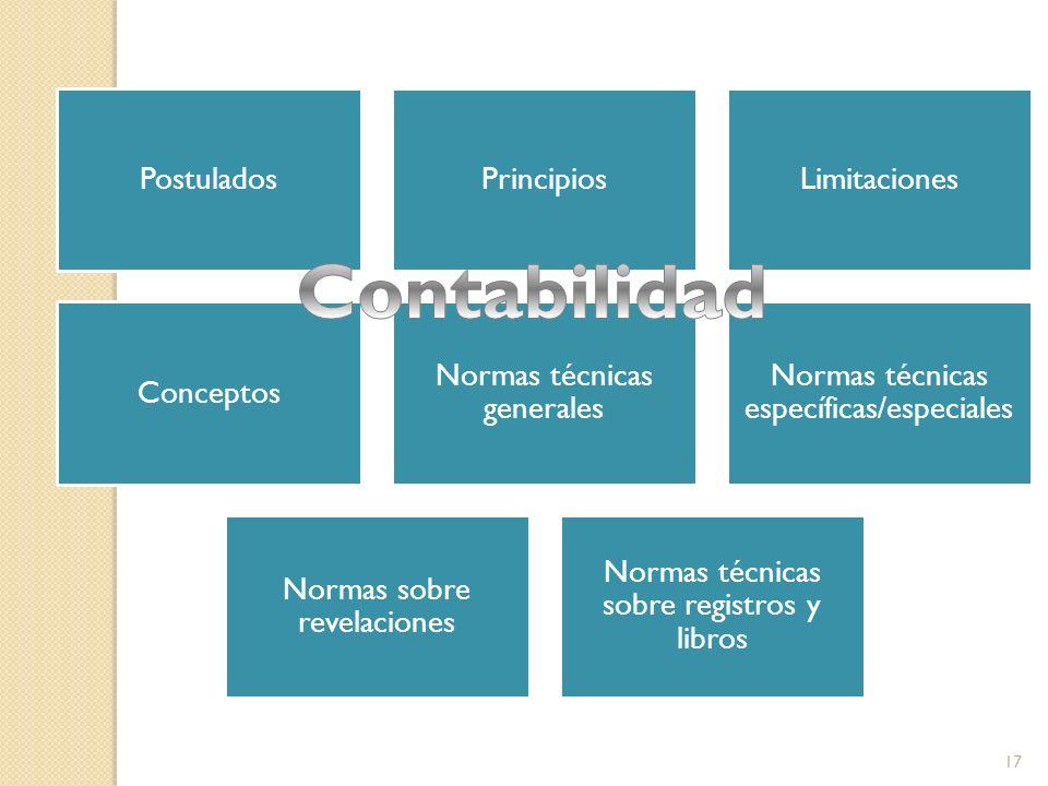 Contabilidad Postulados Principios Limitaciones Conceptos