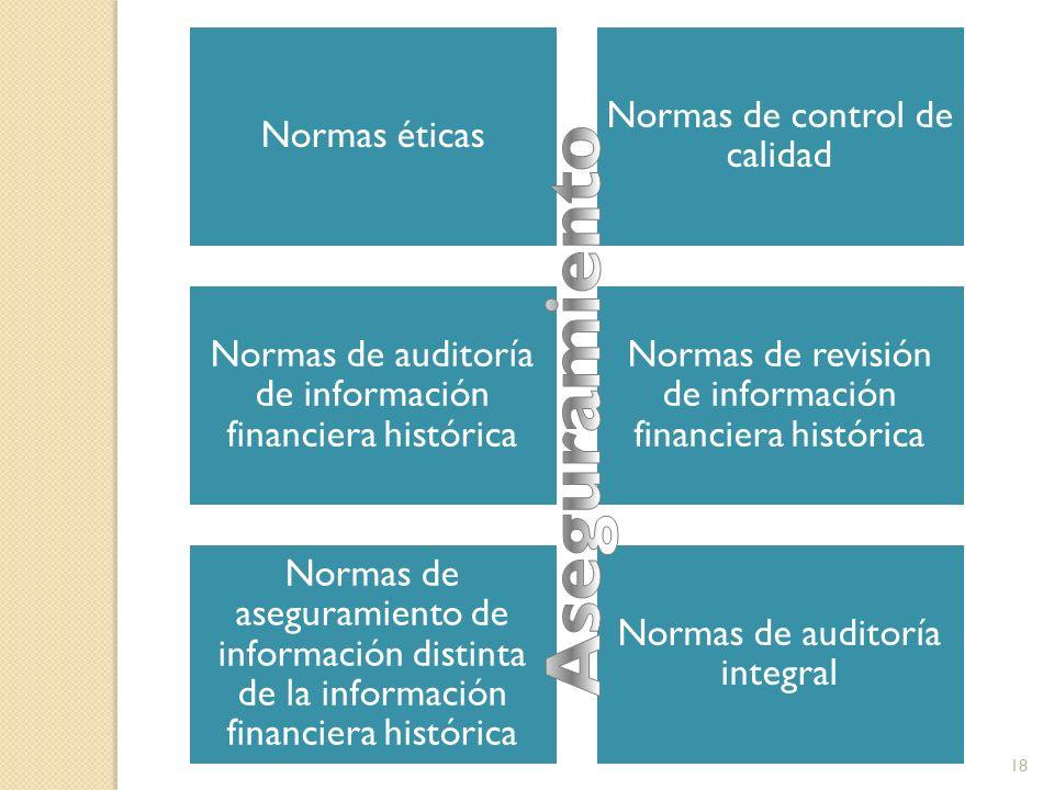 Aseguramiento Normas éticas Normas de control de calidad