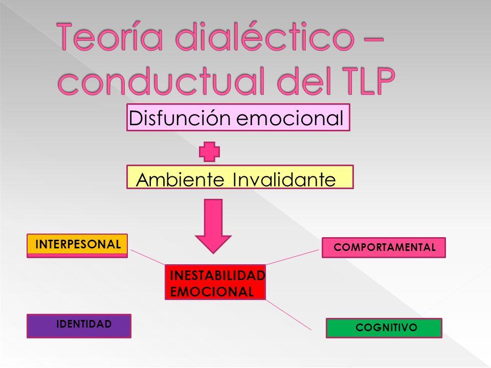 Teoría dialéctico – conductual del TLP