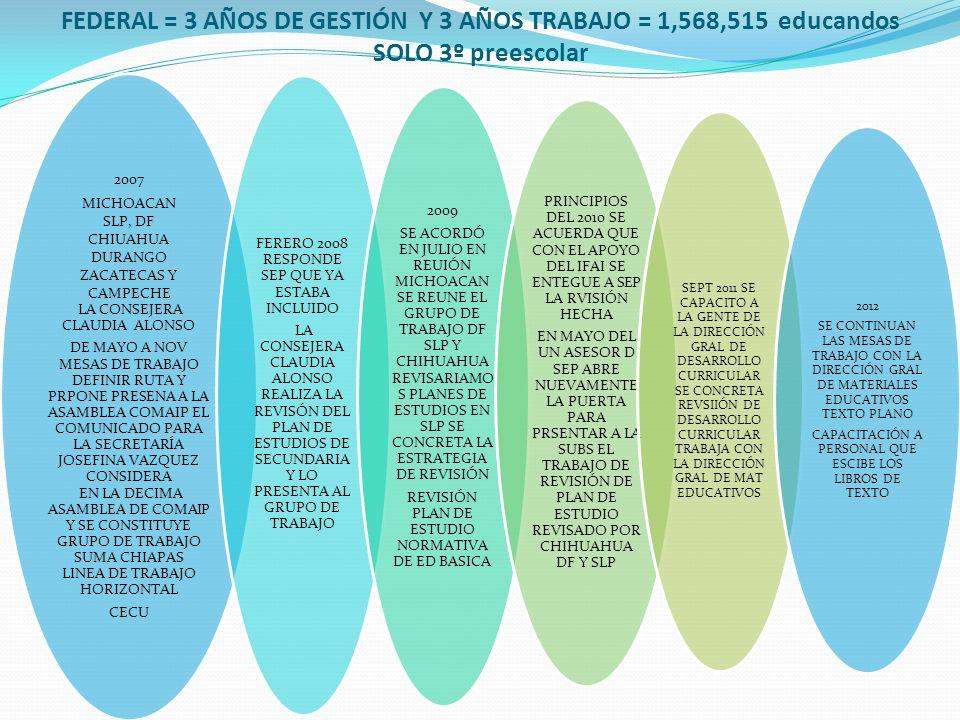 FEDERAL = 3 AÑOS DE GESTIÓN Y 3 AÑOS TRABAJO = 1,568,515 educandos SOLO 3º preescolar