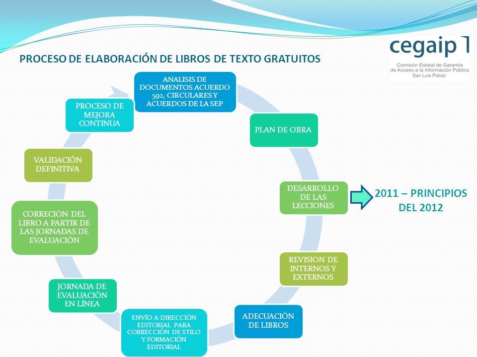 PROCESO DE ELABORACIÓN DE LIBROS DE TEXTO GRATUITOS